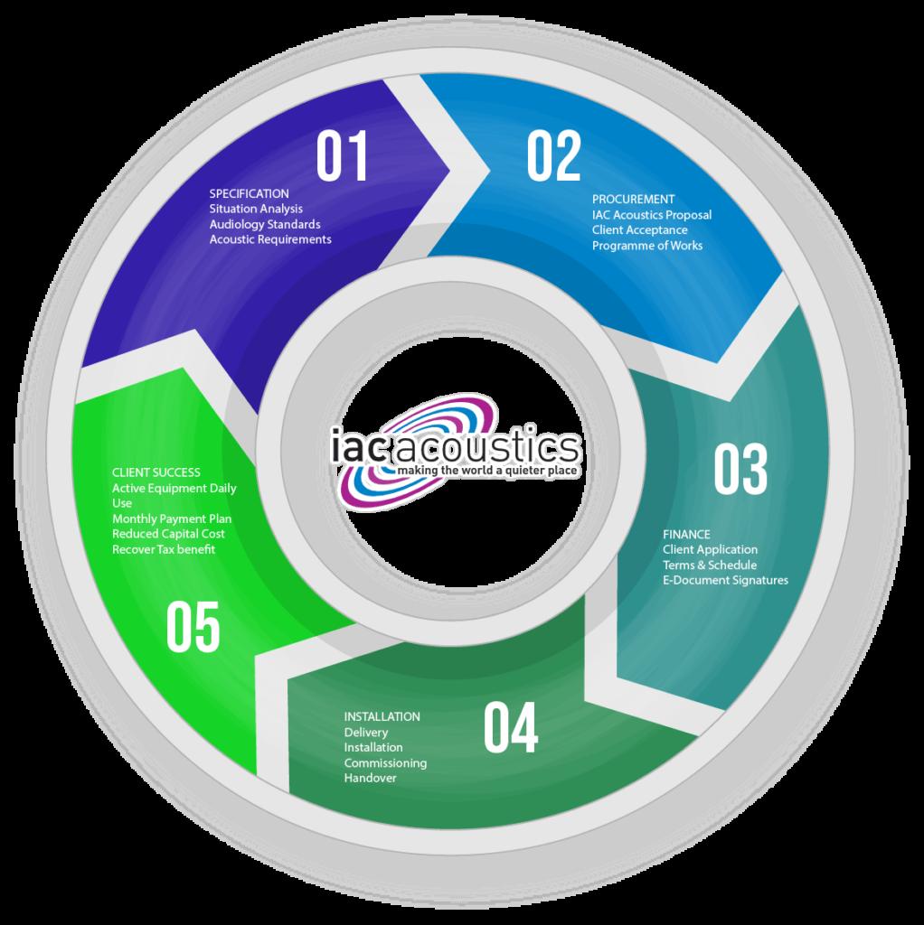 Finance-wheel
